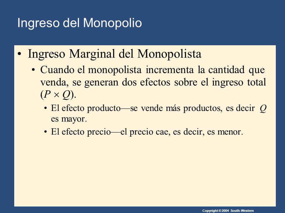 Copyright © 2004 South-Western Ingreso Marginal del Monopolista Cuando el monopolista incrementa la cantidad que venda, se generan dos efectos sobre el ingreso total (P Q).