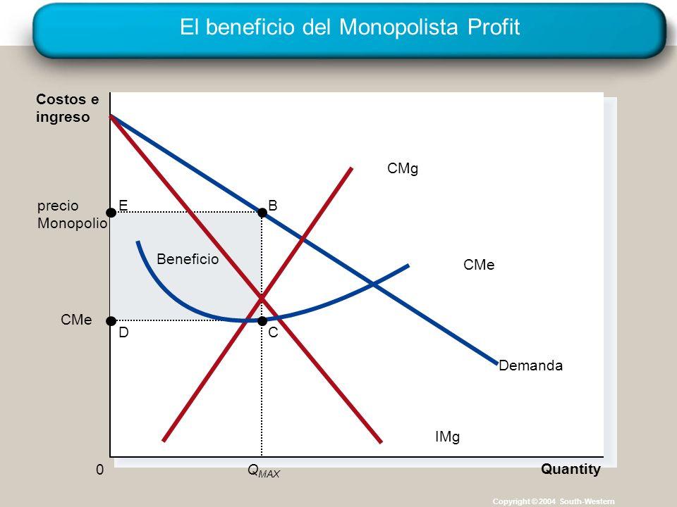 El beneficio del Monopolista Profit Copyright © 2004 South-Western Beneficio CMe Quantity precio Monopolio Q MAX 0 Costos e ingreso Demanda CMg IMg CMe B C E D