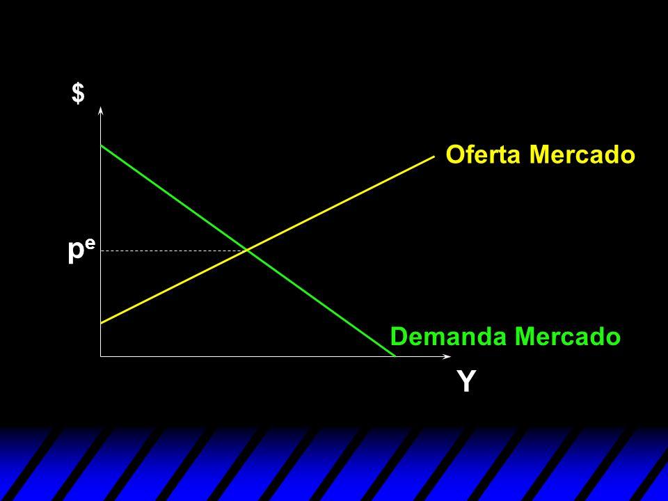 Y $ Oferta Mercado Demanda Mercado pepe