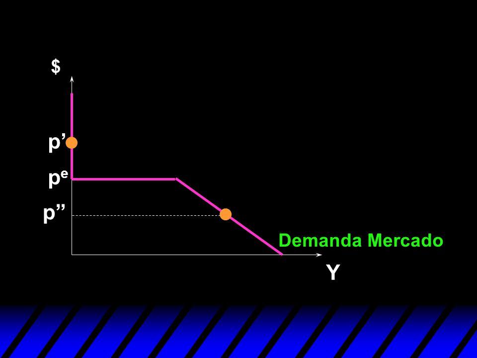 Y pepe p p Demanda Mercado $