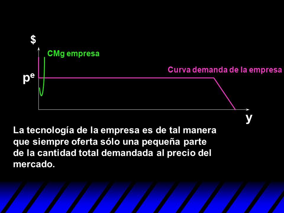 y CMg empresa La tecnología de la empresa es de tal manera que siempre oferta sólo una pequeña parte de la cantidad total demandada al precio del merc