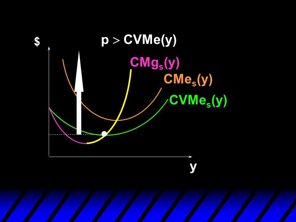 CVMe s (y) CMe s (y) CMg s (y) $ y p CVMe(y)