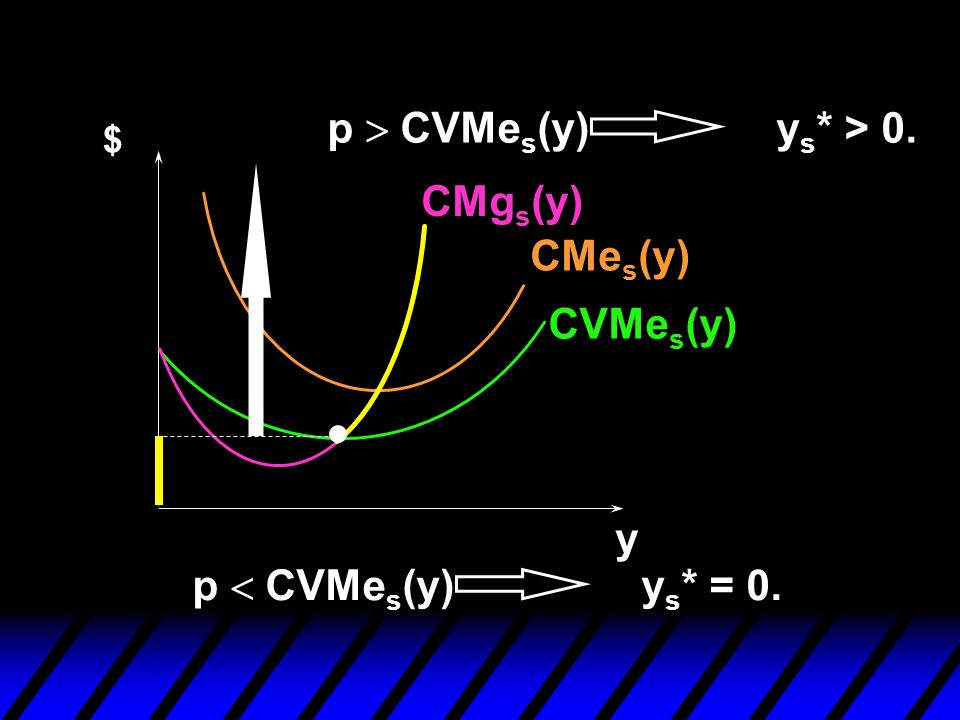 CVMe s (y) CMe s (y) CMg s (y) p CVMe s (y) y s * = 0. $ y p CVMe s (y) y s * > 0.