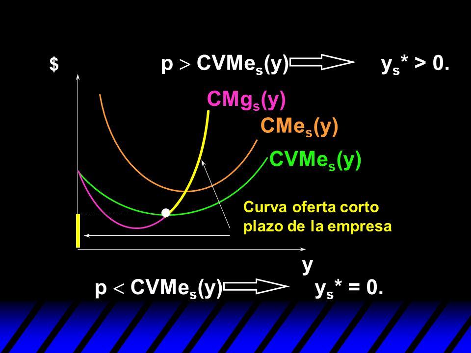 CVMe s (y) CMe s (y) CMg s (y) p CVMe s (y) y s * = 0. Curva oferta corto plazo de la empresa $ y p CVMe s (y) y s * > 0.