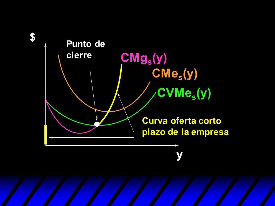 CVMe s (y) CMe s (y) CMg s (y) Punto de cierre $ y Curva oferta corto plazo de la empresa