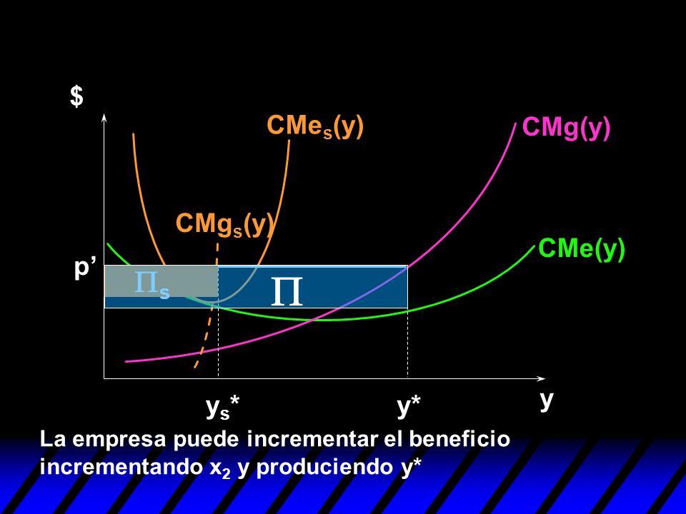 y $ p ys*ys*y* La empresa puede incrementar el beneficio incrementando x 2 y produciendo y* s CMg(y) CMe(y) CMe s (y) CMg s (y)