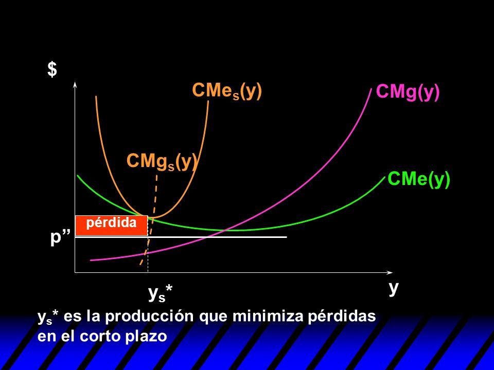 y $ p ys*ys* pérdida CMg(y) CMe(y) CMe s (y) CMg s (y) y s * es la producción que minimiza pérdidas en el corto plazo