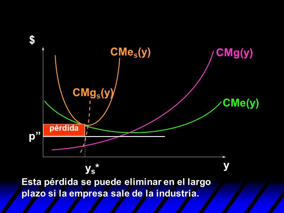 y $ p ys*ys* Esta pérdida se puede eliminar en el largo plazo si la empresa sale de la industria. CMg(y) CMe(y) CMe s (y) CMg s (y) pérdida