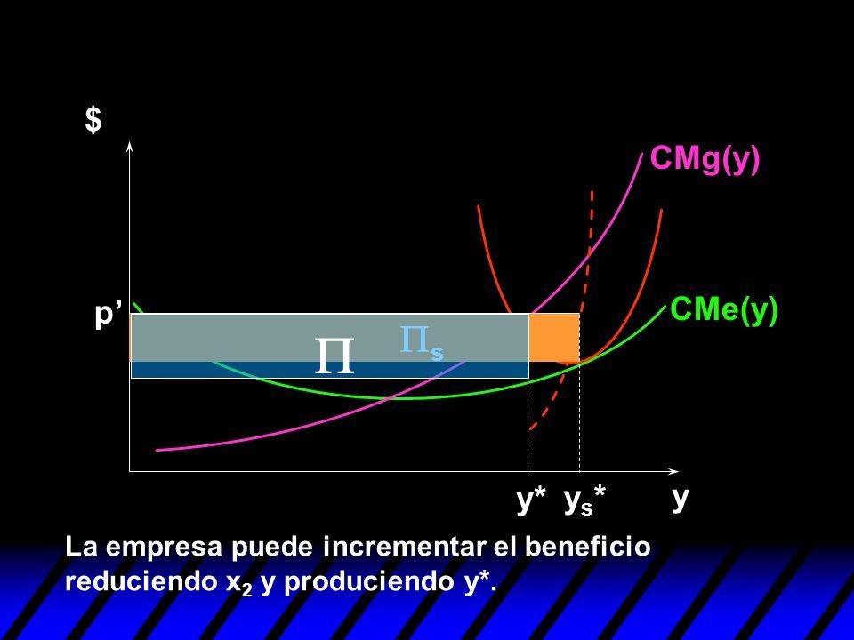 y $ p ys*ys* y* s La empresa puede incrementar el beneficio reduciendo x 2 y produciendo y*. CMg(y) CMe(y)