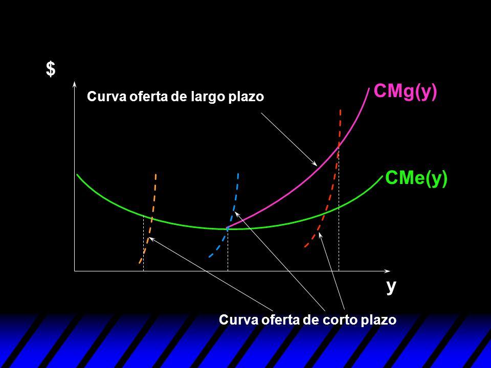 y $ Curva oferta de corto plazo Curva oferta de largo plazo CMg(y) CMe(y)