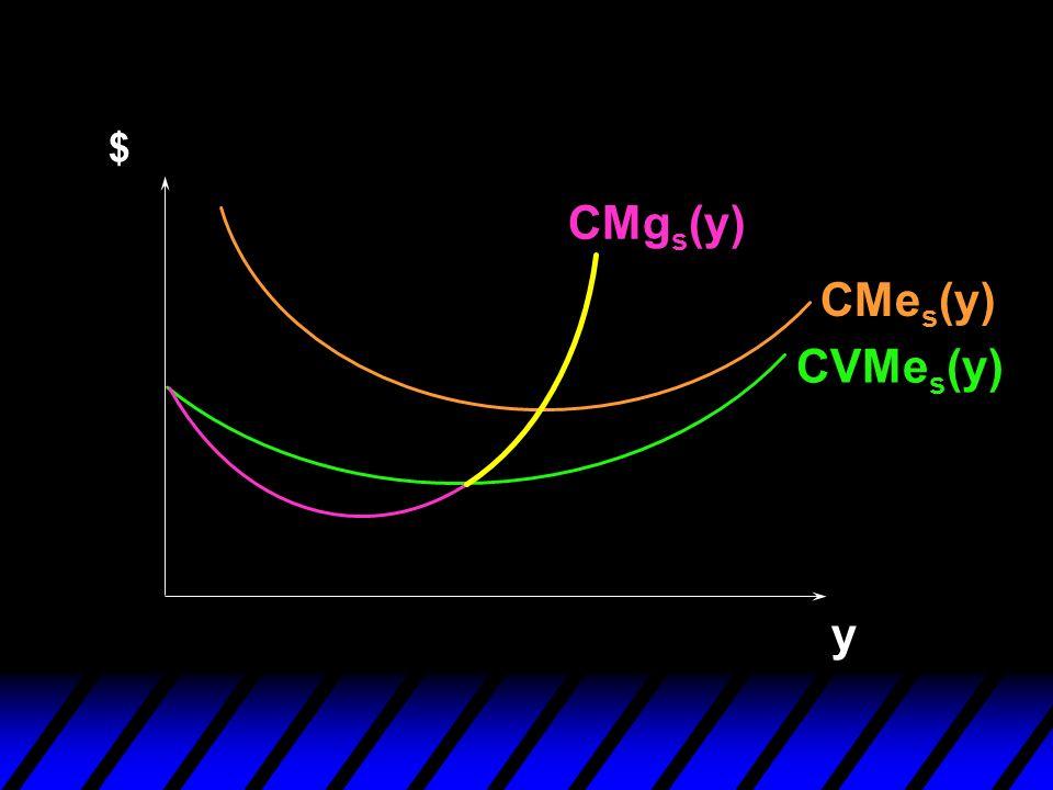 y $ CVMe s (y) CMe s (y) CMg s (y)