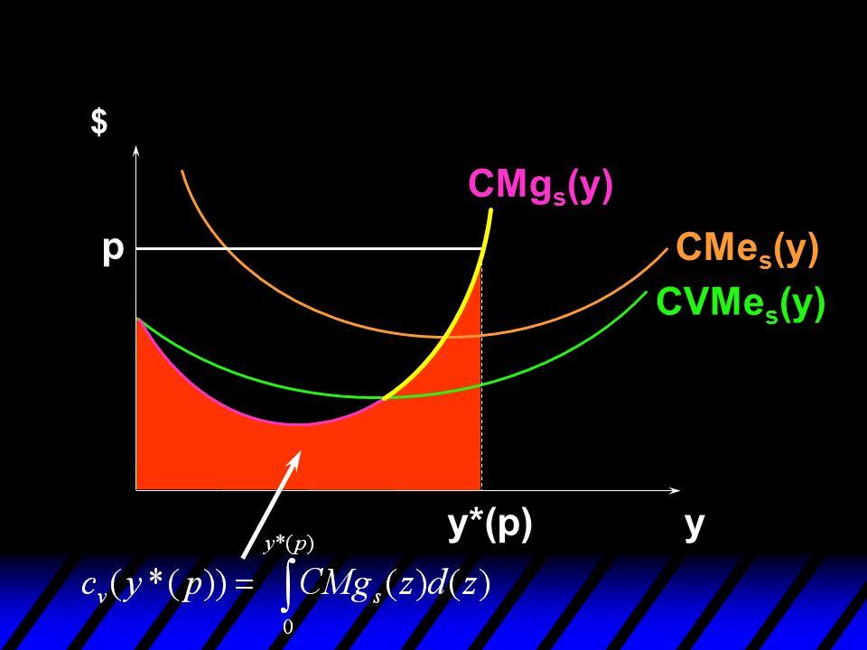 y $ p CVMe s (y) CMe s (y) CMg s (y)