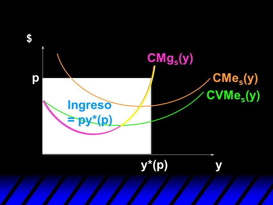 y $ p y*(p) Ingreso = py*(p) CVMe s (y) CMe s (y) CMg s (y)