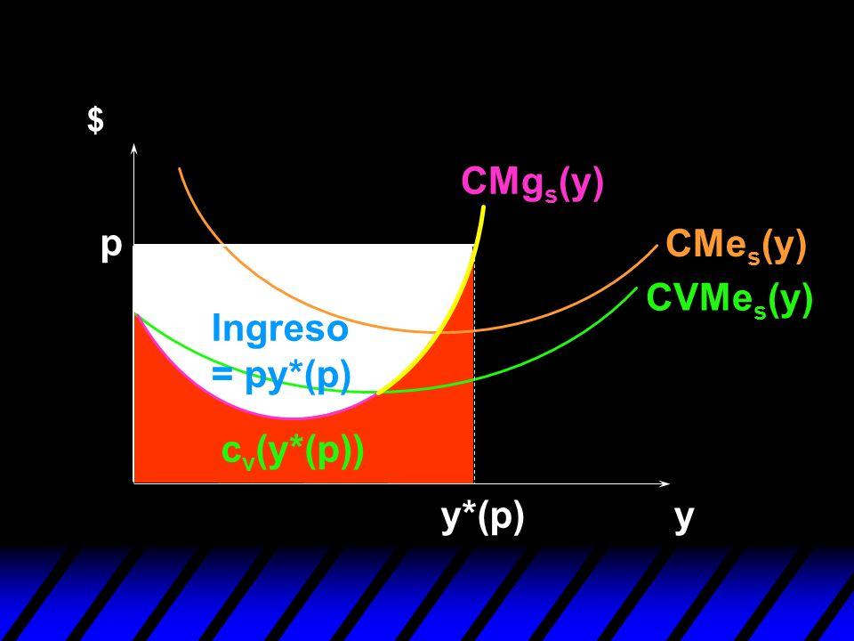 y $ p y*(p) c v (y*(p)) CVMe s (y) CMe s (y) CMg s (y) Ingreso = py*(p)
