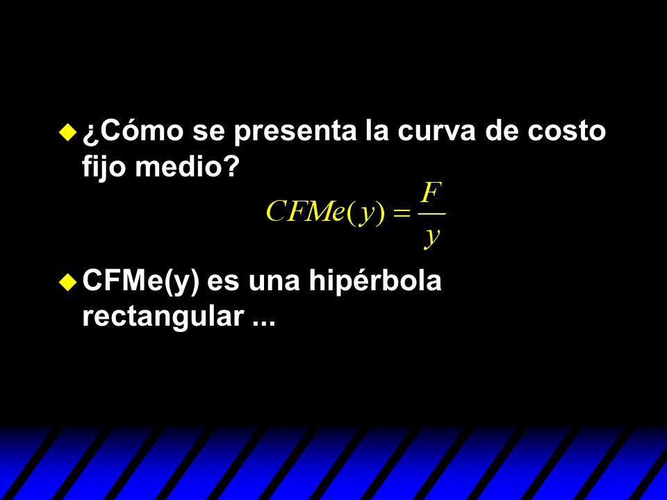 u ¿Cómo se presenta la curva de costo fijo medio? u CFMe(y) es una hipérbola rectangular...