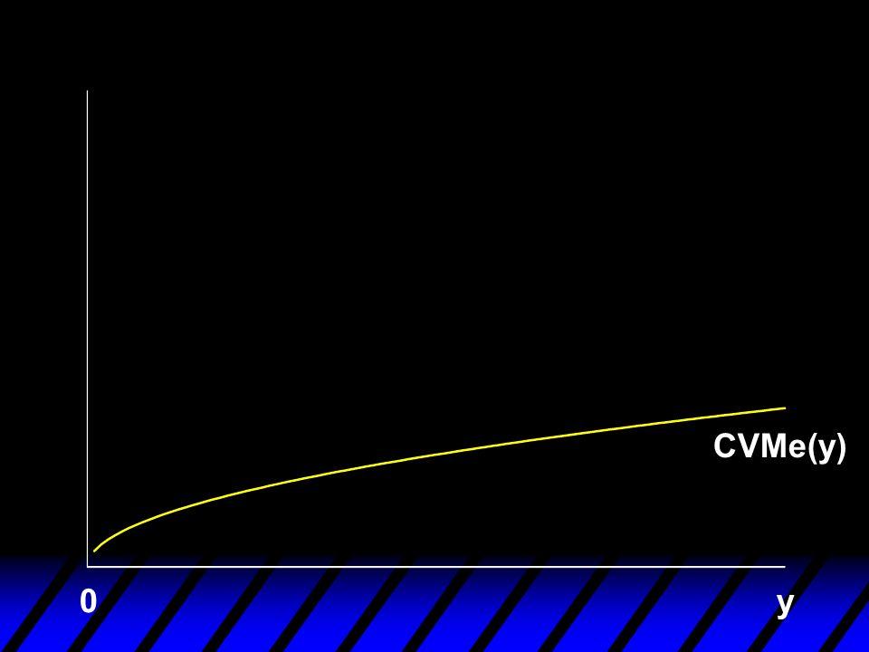 CVMe(y) y0