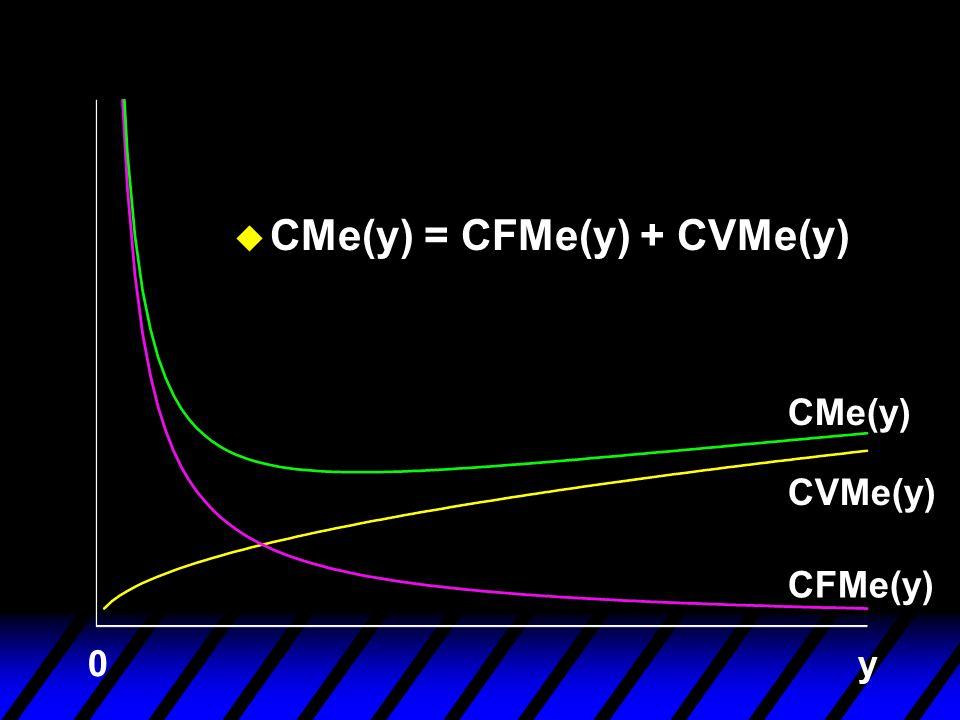 CFMe(y) CVMe(y) CMe(y) y0 u CMe(y) = CFMe(y) + CVMe(y)
