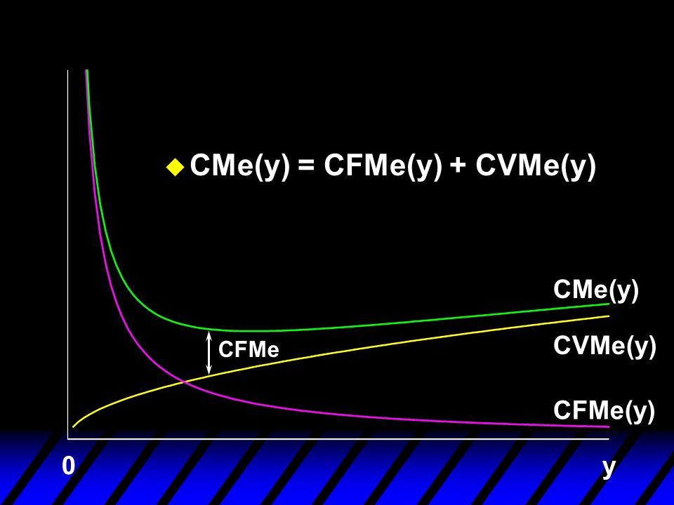 y0 CFMe CFMe(y) CVMe(y) CMe(y) u CMe(y) = CFMe(y) + CVMe(y)