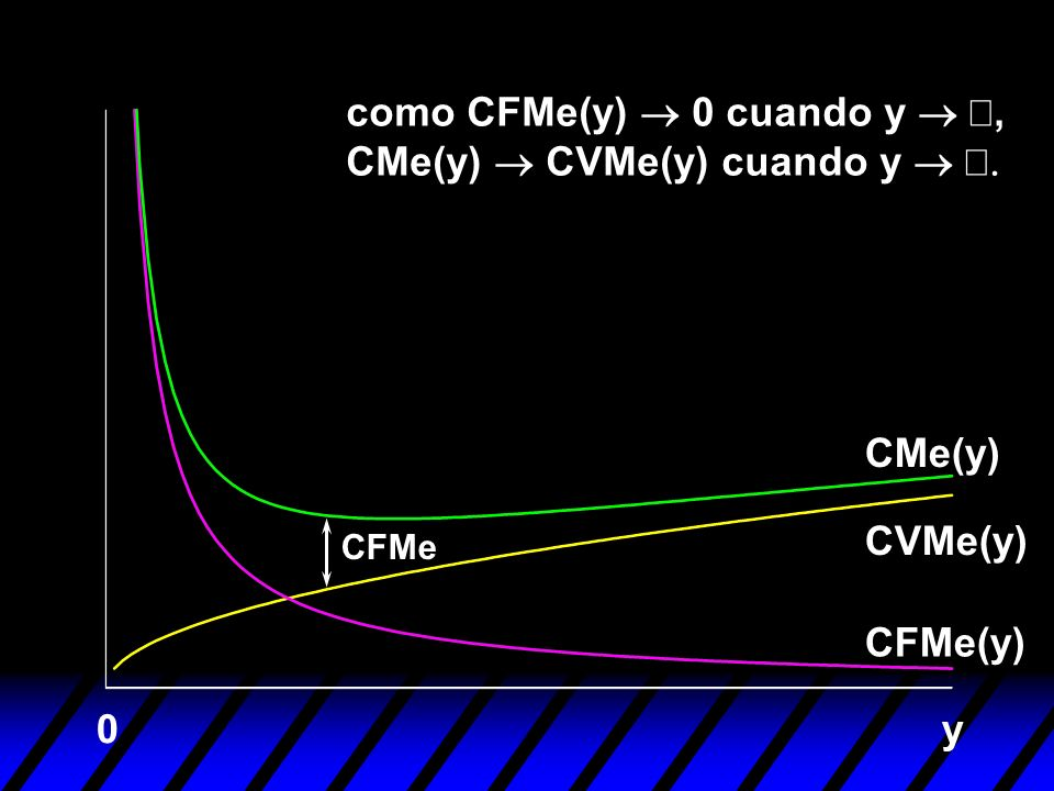 y0 como CFMe(y) 0 cuando y, CMe(y) CVMe(y) cuando y CFMe CFMe(y) CVMe(y) CMe(y)