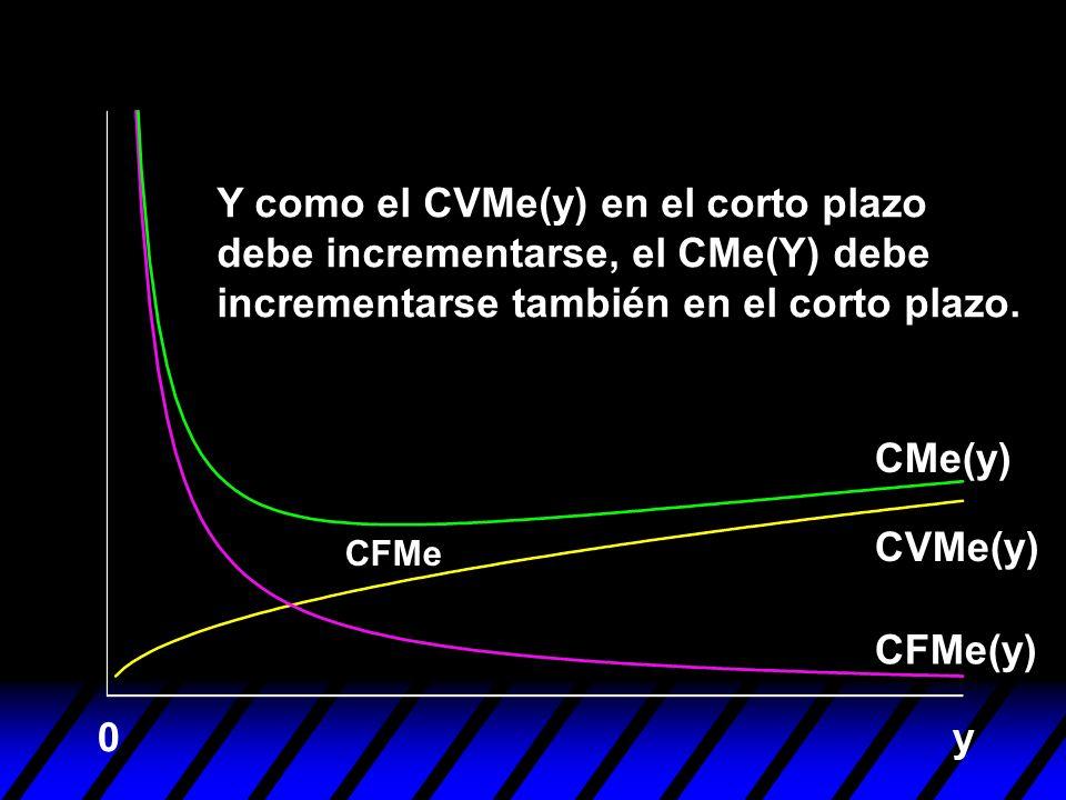 y0 Y como el CVMe(y) en el corto plazo debe incrementarse, el CMe(Y) debe incrementarse también en el corto plazo. CFMe CFMe(y) CVMe(y) CMe(y)
