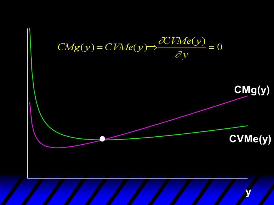 y CVMe(y) CMg(y)