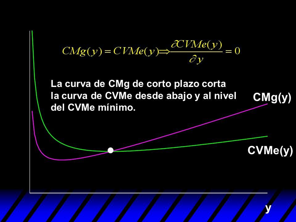 y La curva de CMg de corto plazo corta la curva de CVMe desde abajo y al nivel del CVMe mínimo. CVMe(y) CMg(y)