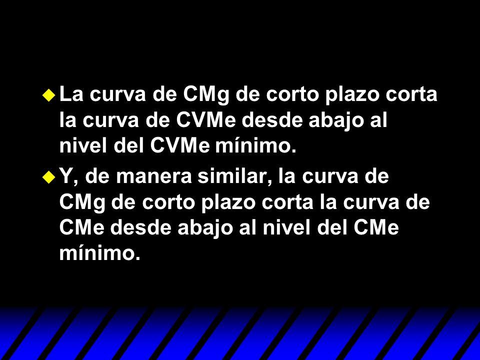 u La curva de CMg de corto plazo corta la curva de CVMe desde abajo al nivel del CVMe mínimo. u Y, de manera similar, la curva de CMg de corto plazo c