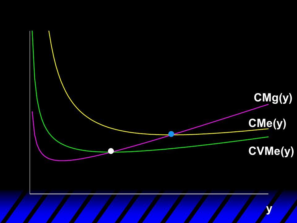 y CVMe(y) CMg(y) CMe(y)