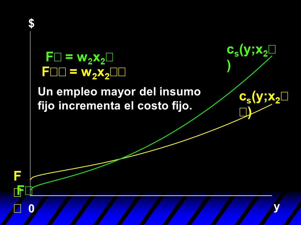 y F 0 F = w 2 x 2 Un empleo mayor del insumo fijo incrementa el costo fijo. c s (y;x 2 ) $ F