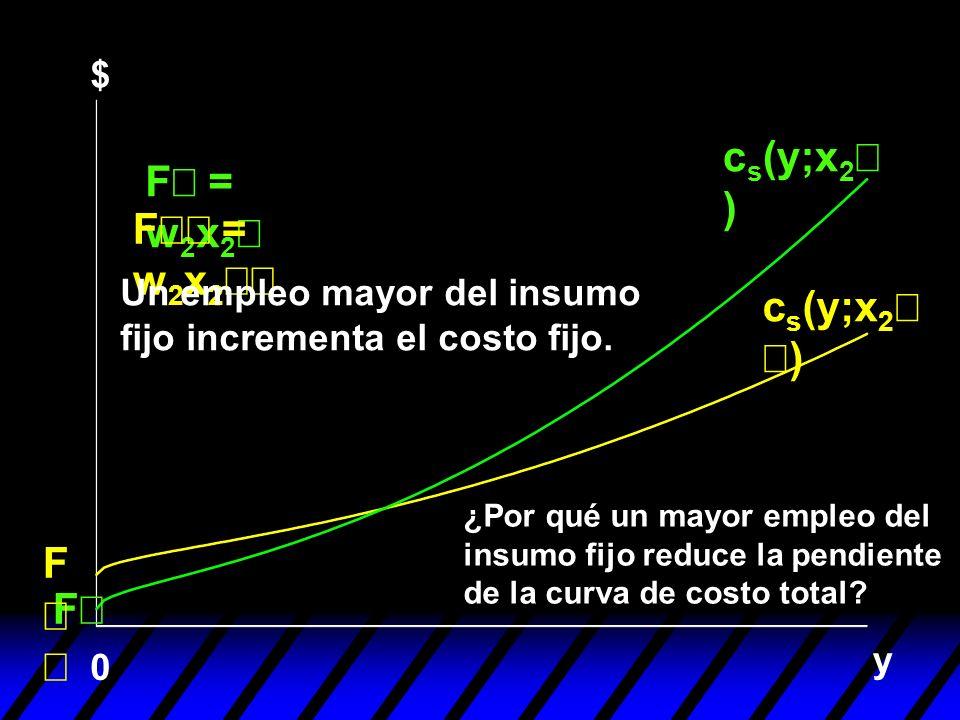 y F 0 F = w 2 x 2 ¿Por qué un mayor empleo del insumo fijo reduce la pendiente de la curva de costo total? c s (y;x 2 ) $ F Un empleo mayor del insumo