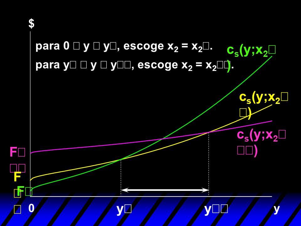 y F 0 F y y para y y y, escoge x 2 = x 2. c s (y;x 2 ) $ F para 0 y y, escoge x 2 = x 2.