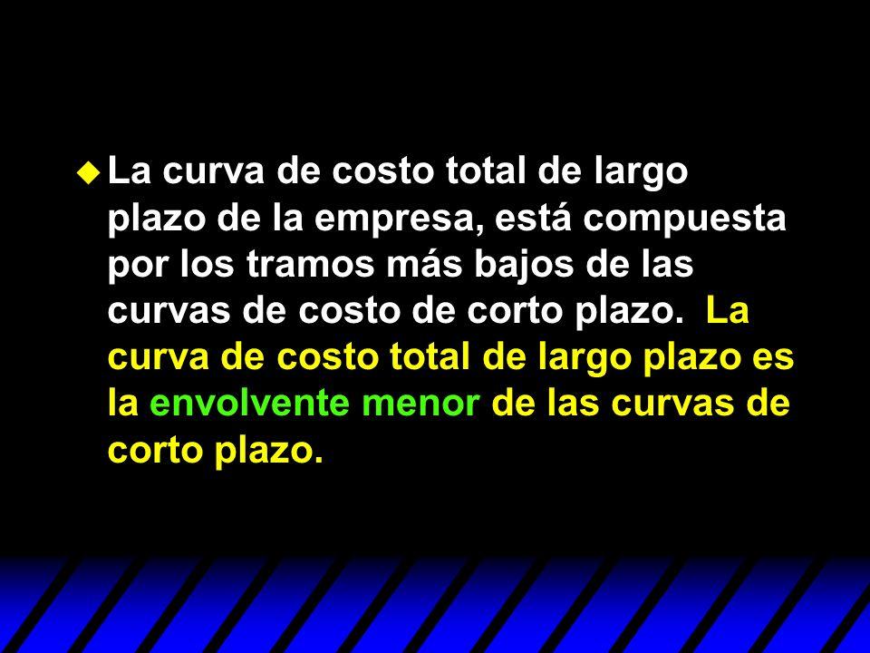 u La curva de costo total de largo plazo de la empresa, está compuesta por los tramos más bajos de las curvas de costo de corto plazo. La curva de cos