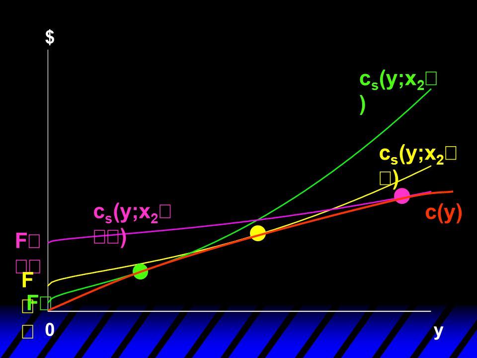 $ y F 0 F c s (y;x 2 ) c(y) F