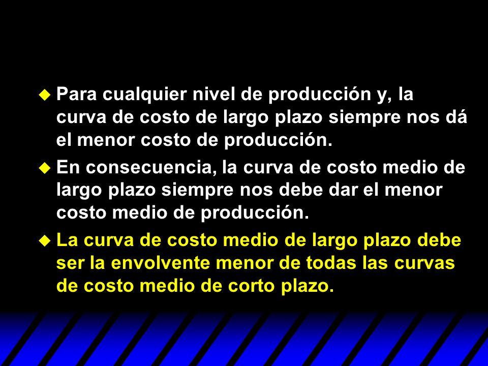 u Para cualquier nivel de producción y, la curva de costo de largo plazo siempre nos dá el menor costo de producción. u En consecuencia, la curva de c