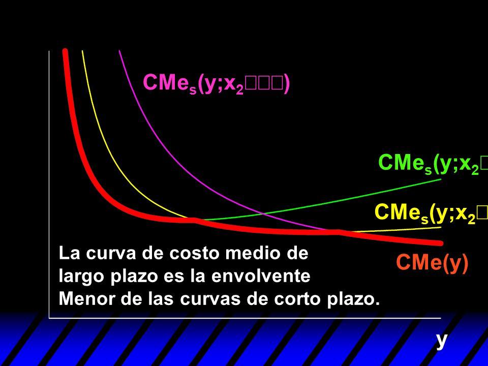 y CMe s (y;x 2 ) CMe(y) La curva de costo medio de largo plazo es la envolvente Menor de las curvas de corto plazo.