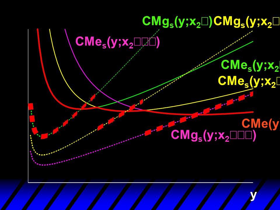 y CMe(y) CMe s (y;x 2 ) CMg s (y;x 2 )