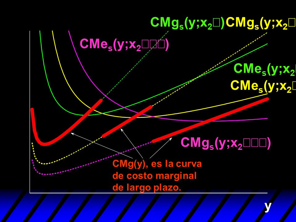 y CMe s (y;x 2 ) CMg s (y;x 2 ) CMg(y), es la curva de costo marginal de largo plazo.