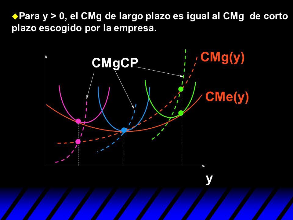 CMe(y) CMg(y) y CMgCP u Para y > 0, el CMg de largo plazo es igual al CMg de corto plazo escogido por la empresa.