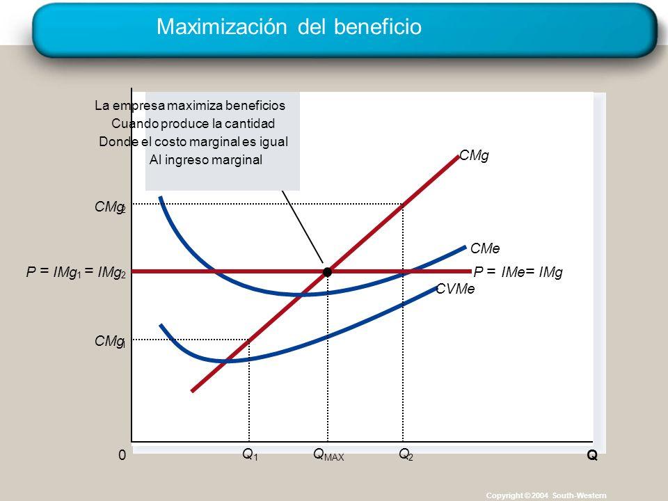 Maximización del beneficio Copyright © 2004 South-Western Q 0 CMg CMe CVMe CMg 1 Q 1 2 Q 2 La empresa maximiza beneficios Cuando produce la cantidad Donde el costo marginal es igual Al ingreso marginal Q MAX P = IMg 1 = 2 P = IMe = IMg