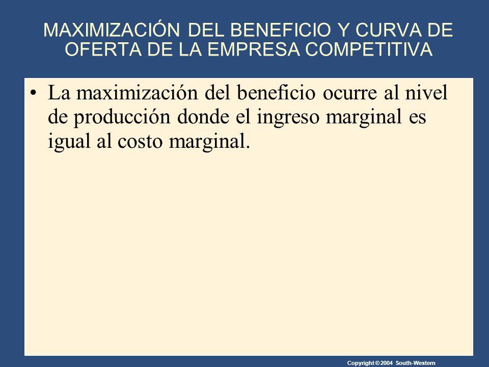 Copyright © 2004 South-Western La maximización del beneficio ocurre al nivel de producción donde el ingreso marginal es igual al costo marginal.
