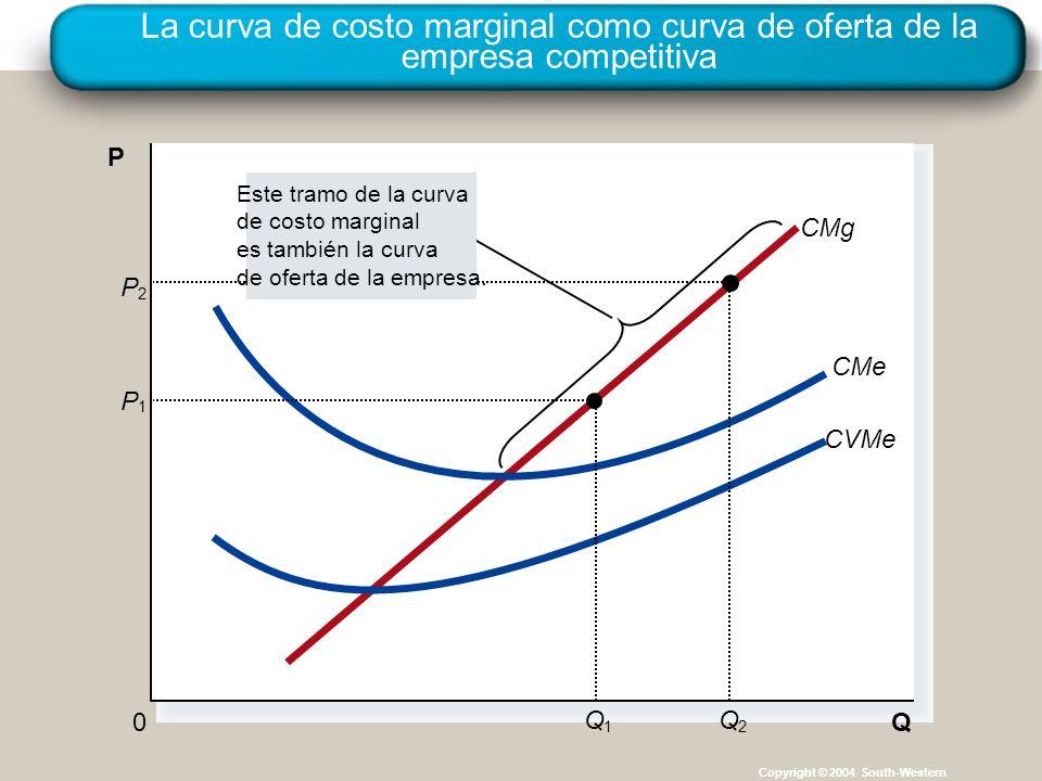 La curva de costo marginal como curva de oferta de la empresa competitiva Copyright © 2004 South-Western Q 0 P CMg CMe CVMe P 1 Q 1 P 2 Q 2 Este tramo de la curva de costo marginal es también la curva de oferta de la empresa.
