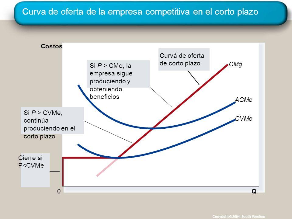 Curva de oferta de la empresa competitiva en el corto plazo Copyright © 2004 South-Western CMg Q ACMe CVMe 0 Costos Cierre si P<CVMe Curva de oferta de corto plazo Si P > CVMe, continúa produciendo en el corto plazo Si P > CMe, la empresa sigue produciendo y obteniendo beneficios
