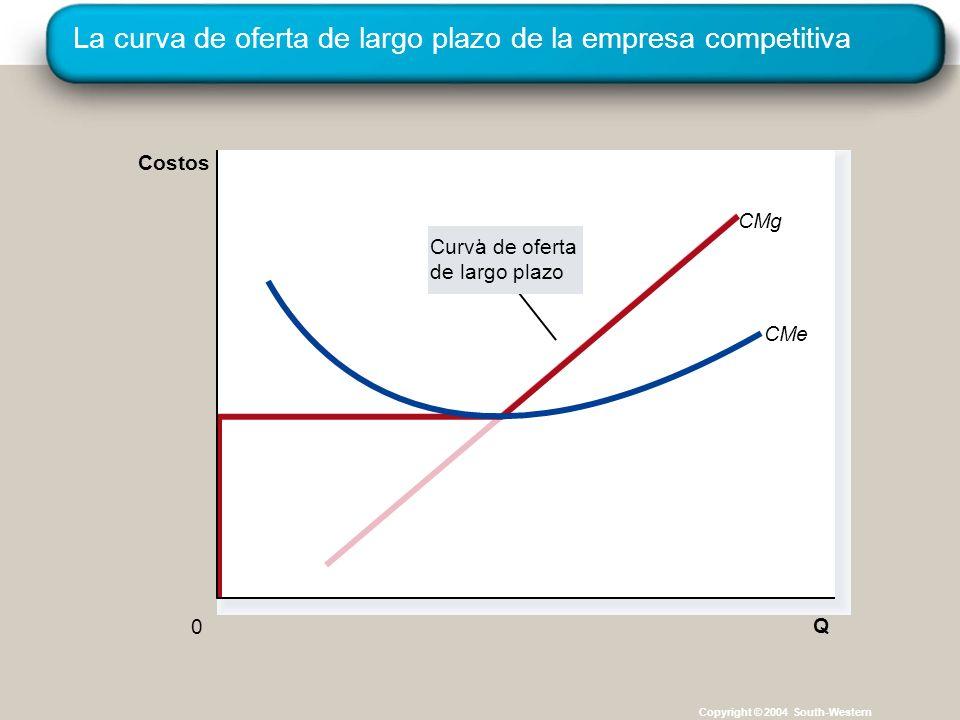 La curva de oferta de largo plazo de la empresa competitiva Copyright © 2004 South-Western CMg Q CMe 0 Costos Curva de oferta de largo plazo