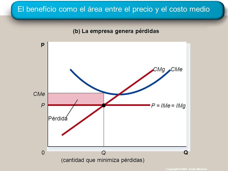 Copyright © 2004 South-Western (b) La empresa genera pérdidas Q 0 P CMeCMg (cantidad que minimiza pérdidas) P=IMe= IMg P CMe Q Pérdida El beneficio como el área entre el precio y el costo medio