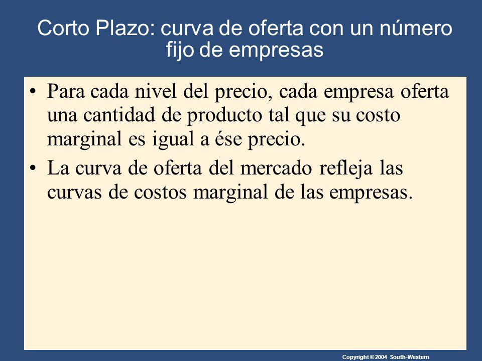Copyright © 2004 South-Western Corto Plazo: curva de oferta con un número fijo de empresas Para cada nivel del precio, cada empresa oferta una cantidad de producto tal que su costo marginal es igual a ése precio.