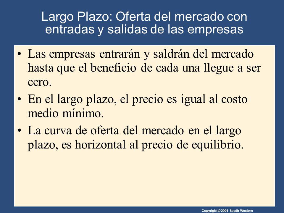 Copyright © 2004 South-Western Largo Plazo: Oferta del mercado con entradas y salidas de las empresas Las empresas entrarán y saldrán del mercado hasta que el beneficio de cada una llegue a ser cero.