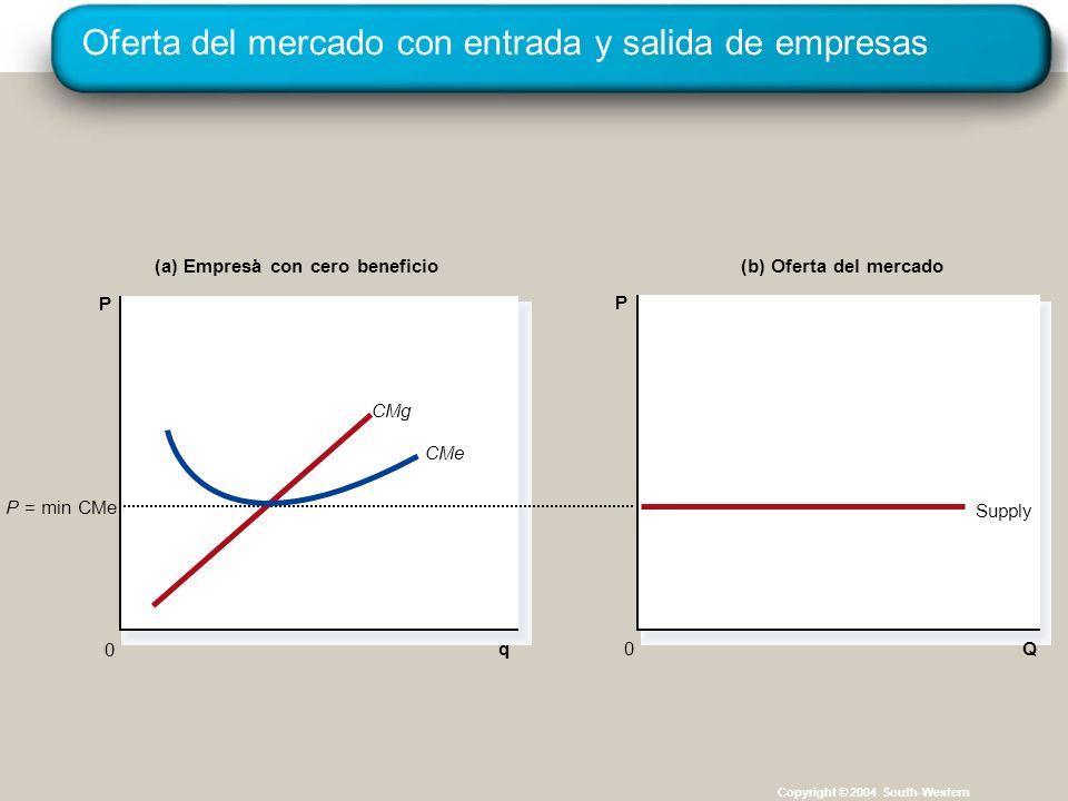 Oferta del mercado con entrada y salida de empresas Copyright © 2004 South-Western (a) Empresa con cero beneficio q 0 P (b) Oferta del mercado Q P 0 P = min CMe Supply CMg CMe