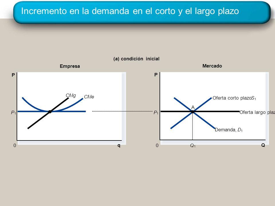 Incremento en la demanda en el corto y el largo plazo Empresa (a) condición inicial q 0 P Mercado Q P 0 DDemanda, 1 SOferta corto plazo 1 P 1 CMe Oferta largo plazo P 1 1 Q A CMg