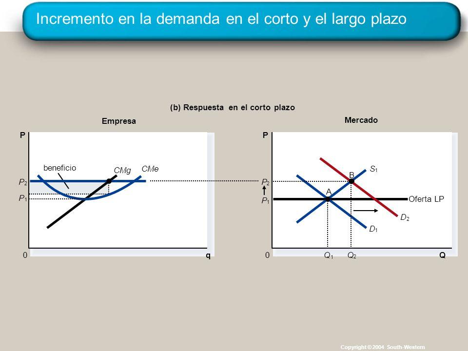 Copyright © 2004 South-Western Mercado Empresa (b) Respuesta en el corto plazo q 0 P CMg CMe beneficio P 1 Q Oferta LP P 0 D 1 D 2 P 1 S 1 P 2 Q 1 A Q 2 P 2 B Incremento en la demanda en el corto y el largo plazo