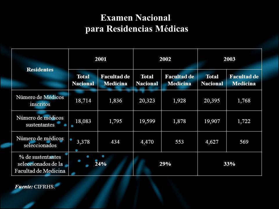 Residentes 200120022003 Total Nacional Facultad de Medicina Total Nacional Facultad de Medicina Total Nacional Facultad de Medicina Número de Médicos